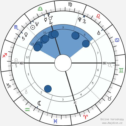 Gale Anne Hurd wikipedie, horoscope, astrology, instagram