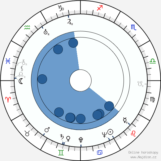 Gale Page wikipedie, horoscope, astrology, instagram
