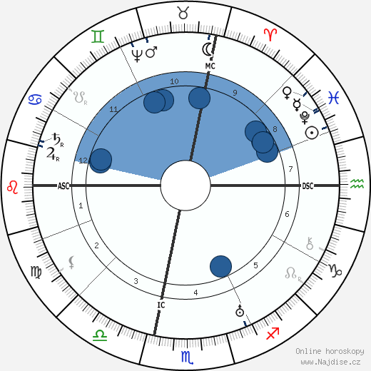 Galilei Galileo wikipedie, horoscope, astrology, instagram