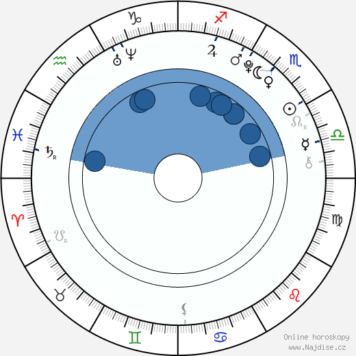 Garrett Backstrom wikipedie, horoscope, astrology, instagram