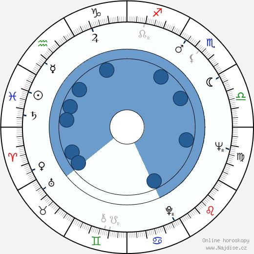 Garrett Morris wikipedie, horoscope, astrology, instagram