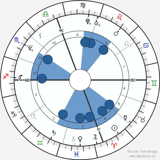 Garry Kasparov wikipedie, horoscope, astrology, instagram