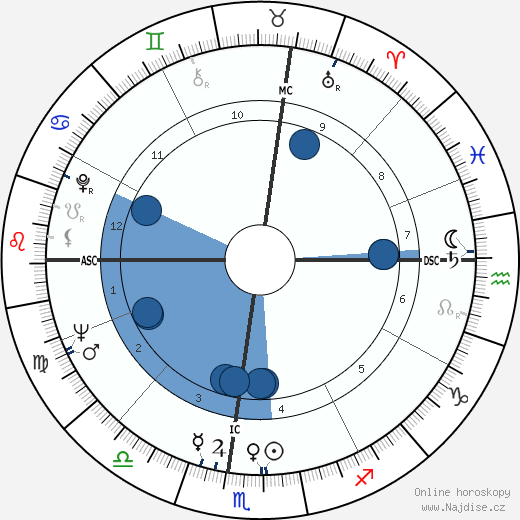 Garry Marshall wikipedie, horoscope, astrology, instagram