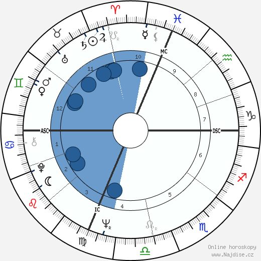 Garry Roggenburk wikipedie, horoscope, astrology, instagram