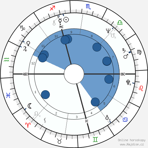 Garry Shandling wikipedie, horoscope, astrology, instagram