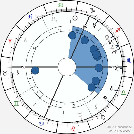 Gary Barlow wikipedie, horoscope, astrology, instagram