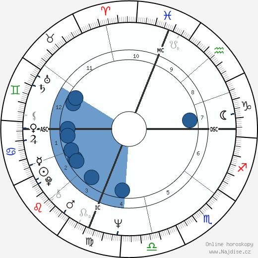 Gary Bradds wikipedie, horoscope, astrology, instagram