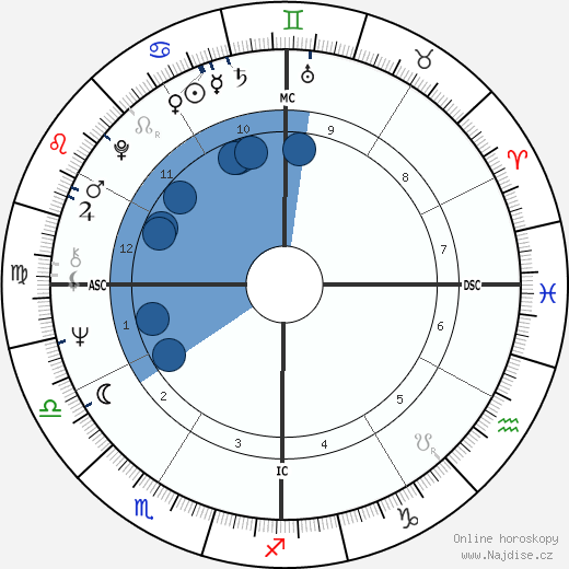 Gary Busey wikipedie, horoscope, astrology, instagram