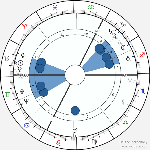 Gary Cooper wikipedie, horoscope, astrology, instagram