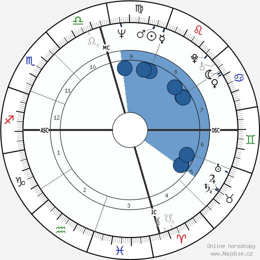 Gary Gabelich wikipedie, horoscope, astrology, instagram