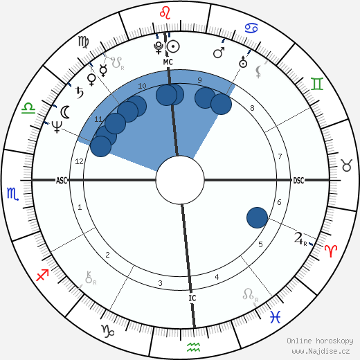 Gary Hall Sr. wikipedie, horoscope, astrology, instagram
