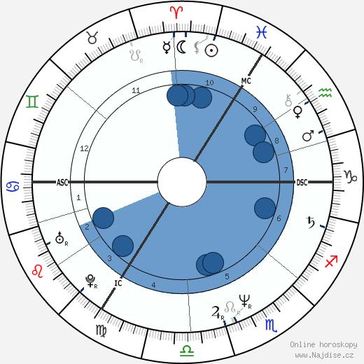 Gary Oldman wikipedie, horoscope, astrology, instagram
