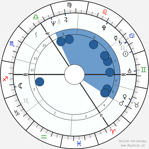Gary Peter Anthony Waller wikipedie, horoscope, astrology, instagram