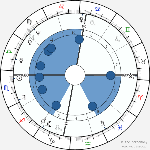 Gary Player wikipedie, horoscope, astrology, instagram