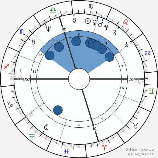 Gary Webb wikipedie, horoscope, astrology, instagram
