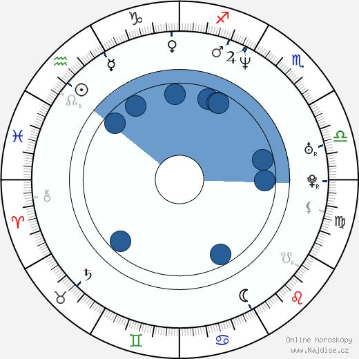 Gas Lipstick wikipedie, horoscope, astrology, instagram