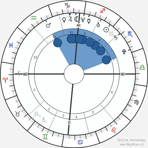 Gaspard Ulliel wikipedie, horoscope, astrology, instagram