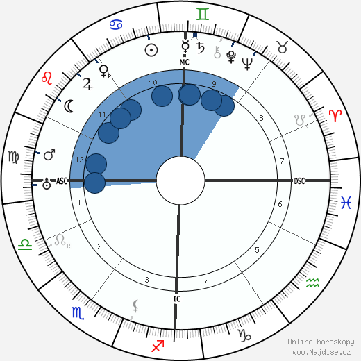 Gaston Bachelard wikipedie, horoscope, astrology, instagram