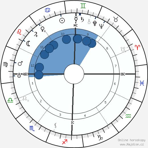Gaston Bachelard wikipedie, horoscope, astrology, instagram