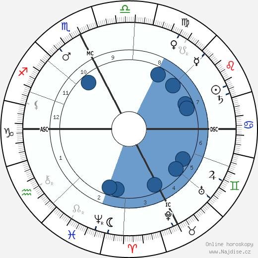 Gaston Calmette wikipedie, horoscope, astrology, instagram