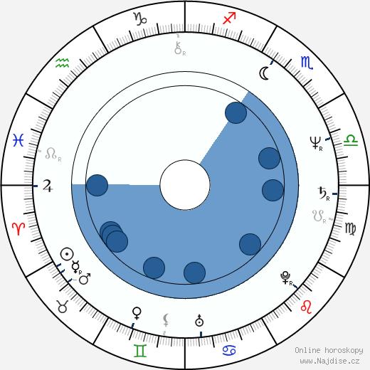 Gaston Kaboré wikipedie, horoscope, astrology, instagram