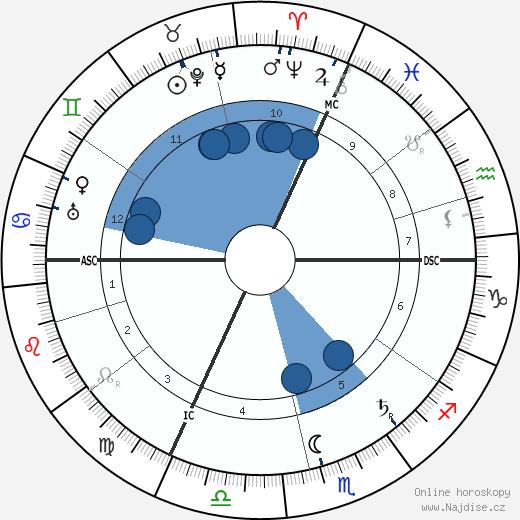 Gaston Leroux wikipedie, horoscope, astrology, instagram