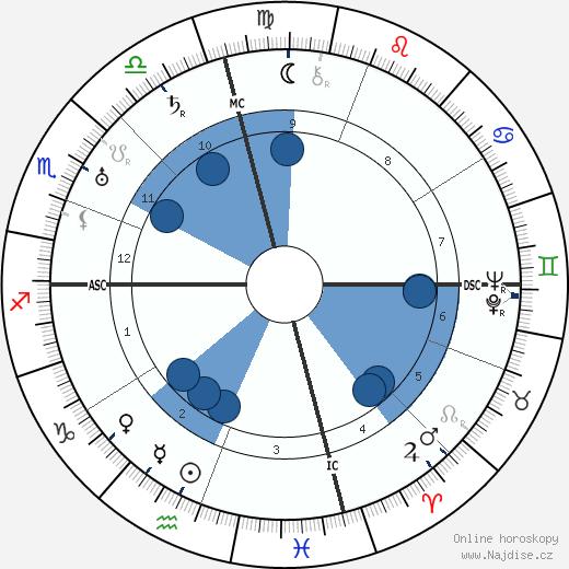 Gaston Maurice Julia wikipedie, horoscope, astrology, instagram