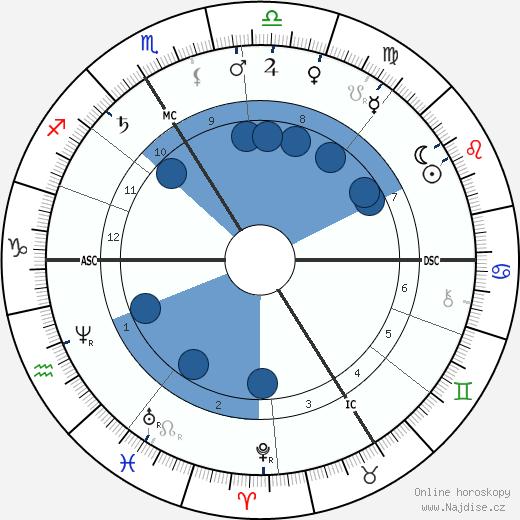 Gaston Paris wikipedie, horoscope, astrology, instagram