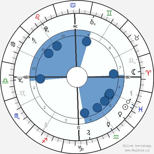 Gates McFadden wikipedie, horoscope, astrology, instagram