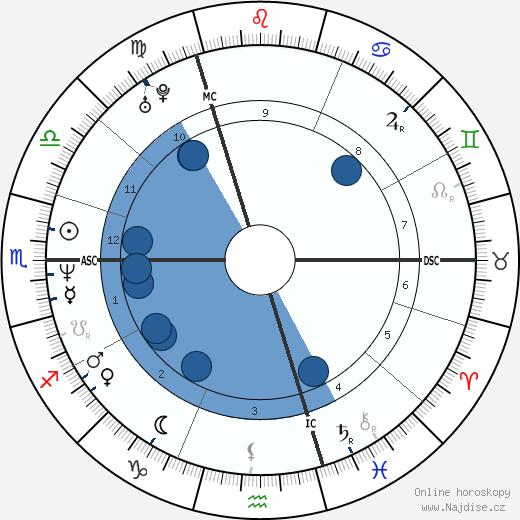 Gavin Rossdale wikipedie, horoscope, astrology, instagram