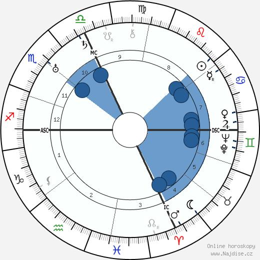 Gavrillo Princip wikipedie, horoscope, astrology, instagram