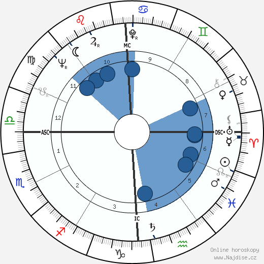 Gay Brewer wikipedie, horoscope, astrology, instagram