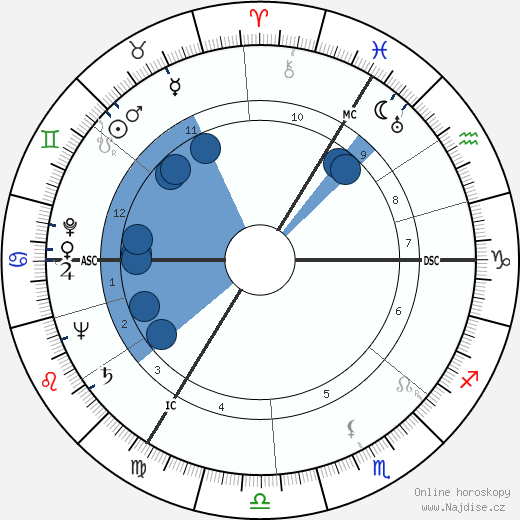 Gayatri Devi wikipedie, horoscope, astrology, instagram