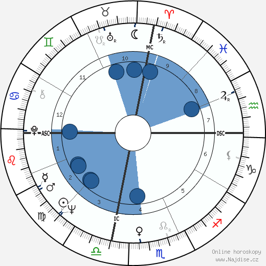 Gaylord Perry wikipedie, horoscope, astrology, instagram