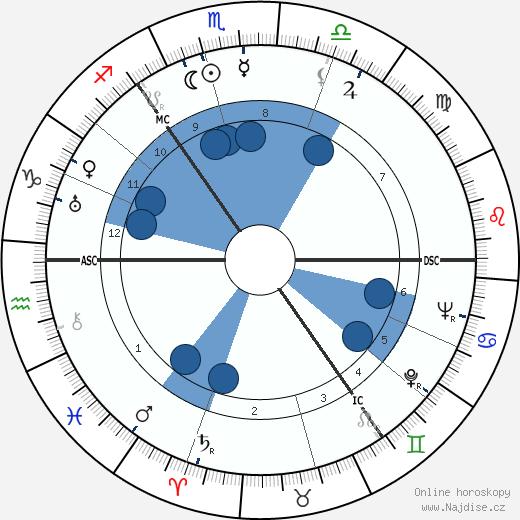 Geddes MacGregor wikipedie, horoscope, astrology, instagram