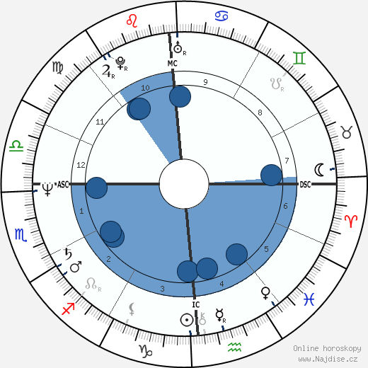 Geena Davis wikipedie, horoscope, astrology, instagram