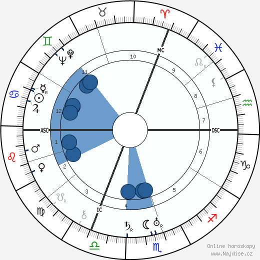 Gen Paul wikipedie, horoscope, astrology, instagram