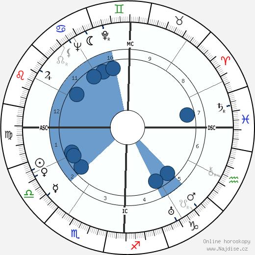 Gene Autry wikipedie, horoscope, astrology, instagram