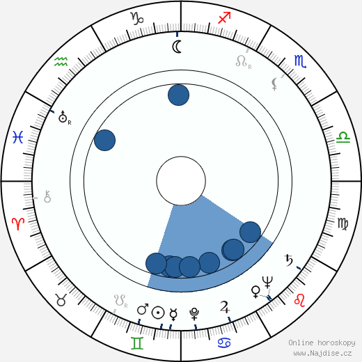 Gene Barry wikipedie, horoscope, astrology, instagram