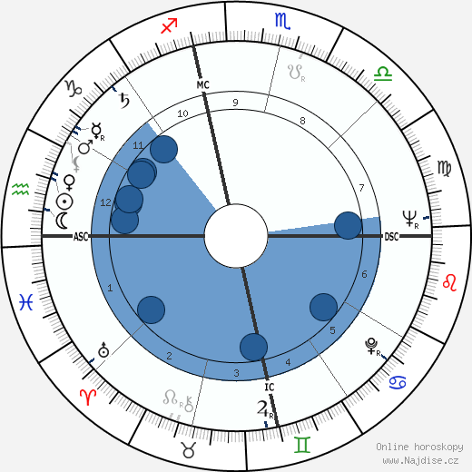 Gene Hackman wikipedie, horoscope, astrology, instagram
