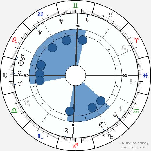 Gene Kelly wikipedie, horoscope, astrology, instagram