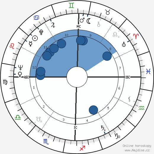 Gene Littler wikipedie, horoscope, astrology, instagram