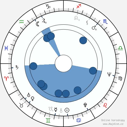 Gene McGarr wikipedie, horoscope, astrology, instagram