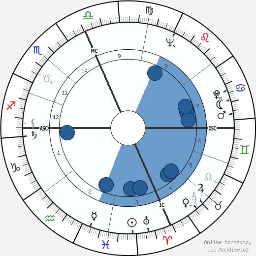 Gene Taylor wikipedie, horoscope, astrology, instagram