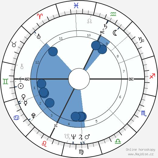 Gene Wilder wikipedie, horoscope, astrology, instagram