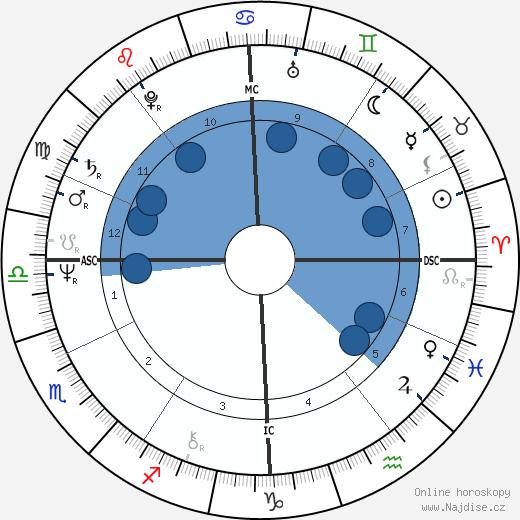 Generál Alexandr Ivanovič Lebeď wikipedie, horoscope, astrology, instagram