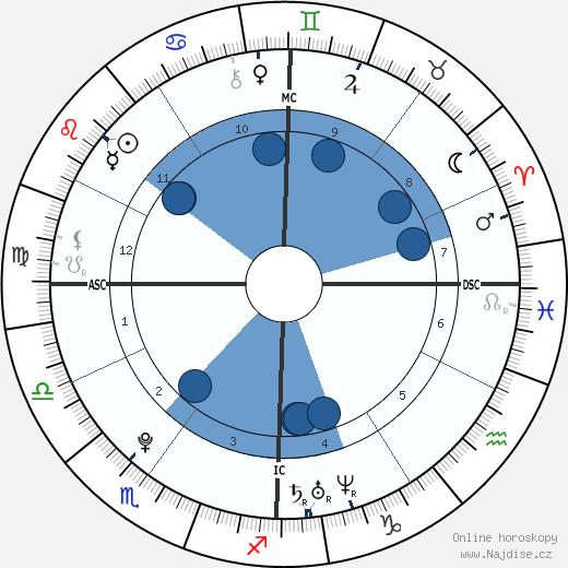 Geneva Azar wikipedie, horoscope, astrology, instagram