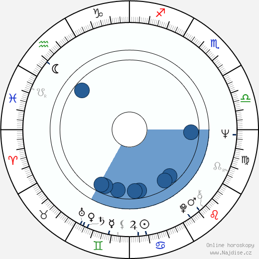 Geneviève Bujold wikipedie, horoscope, astrology, instagram