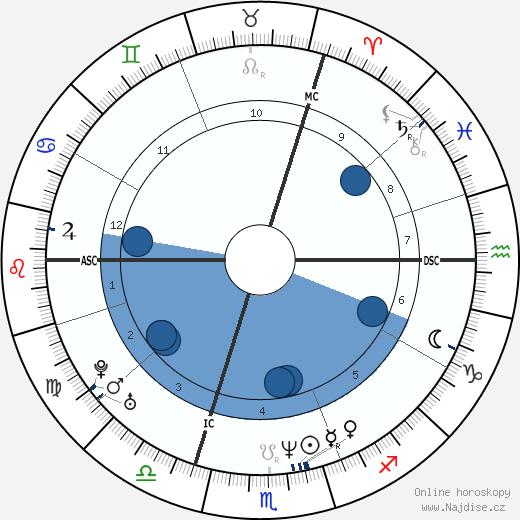 Geneviève Lhermitte wikipedie, horoscope, astrology, instagram