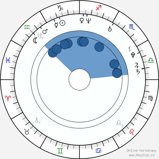 Genevieve Padalecki wikipedie, horoscope, astrology, instagram